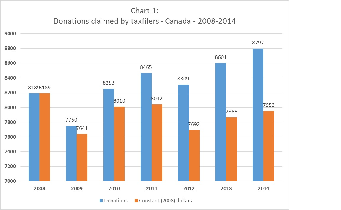 Of Even More Concern To Canadian Charities Is The Trend Line Number Donors As Shown In Chart 2 Percentage Taxfilers Who Claim A Tax